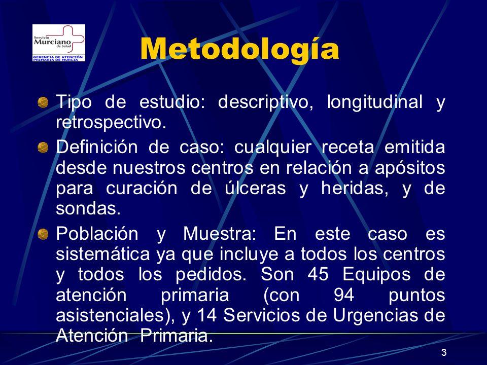 Metodología Tipo de estudio: descriptivo, longitudinal y retrospectivo.