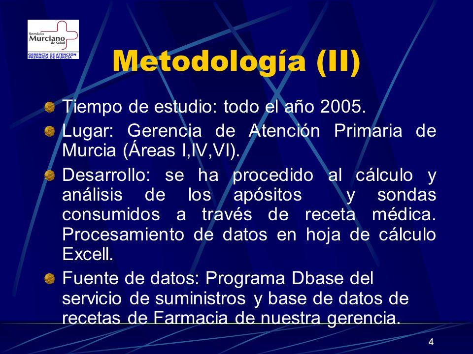 Metodología (II) Tiempo de estudio: todo el año 2005.