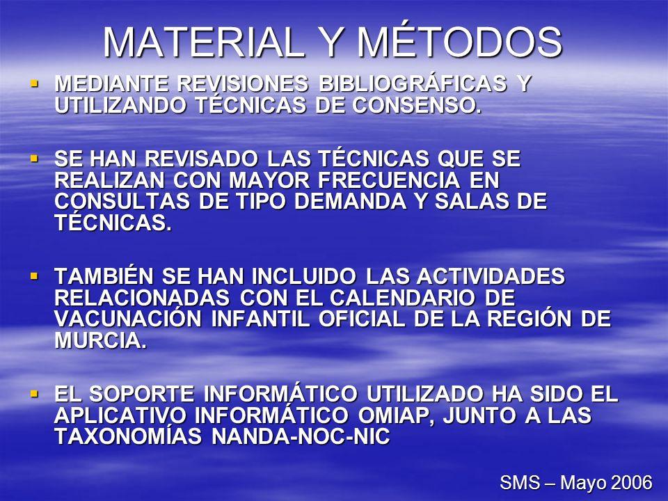 MATERIAL Y MÉTODOSMEDIANTE REVISIONES BIBLIOGRÁFICAS Y UTILIZANDO TÉCNICAS DE CONSENSO.