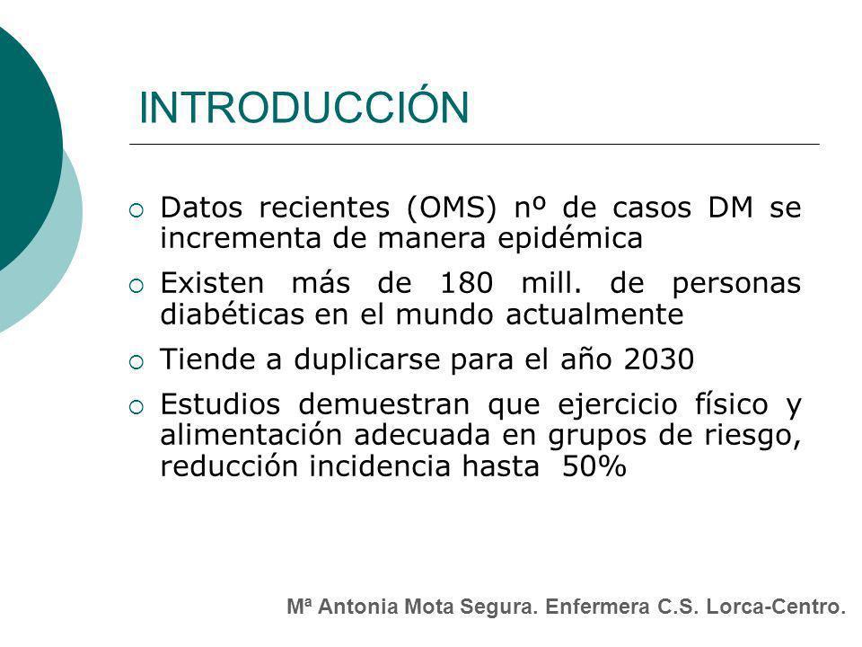 INTRODUCCIÓN Datos recientes (OMS) nº de casos DM se incrementa de manera epidémica.
