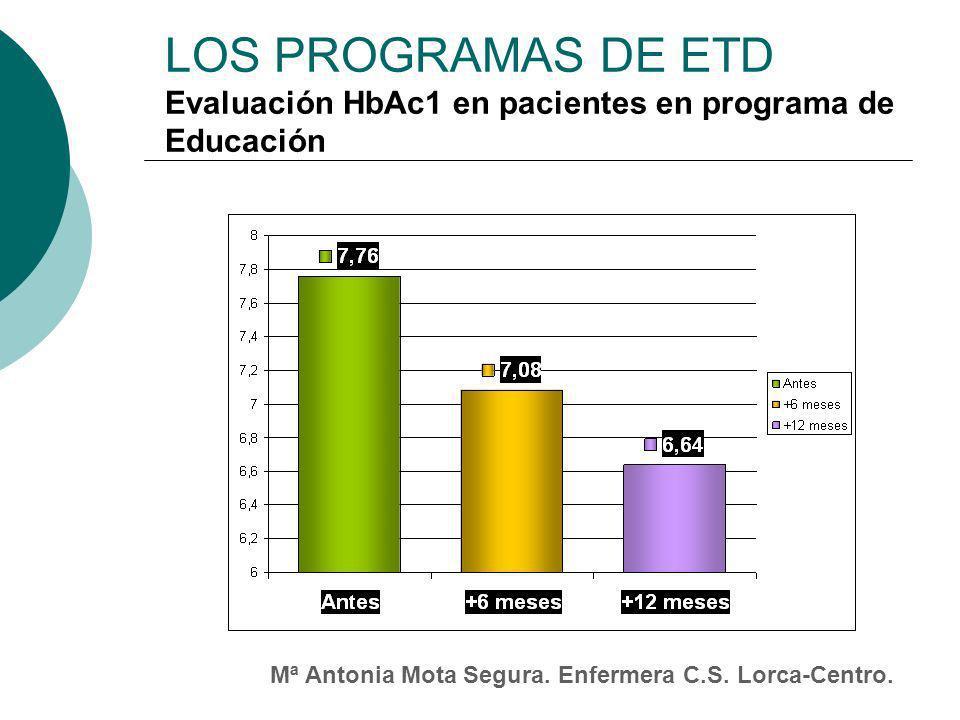 LOS PROGRAMAS DE ETD Evaluación HbAc1 en pacientes en programa de Educación.