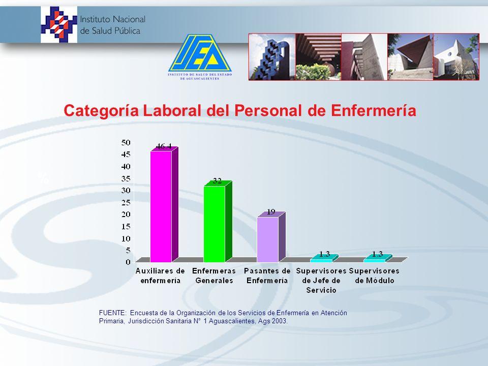 Categoría Laboral del Personal de Enfermería