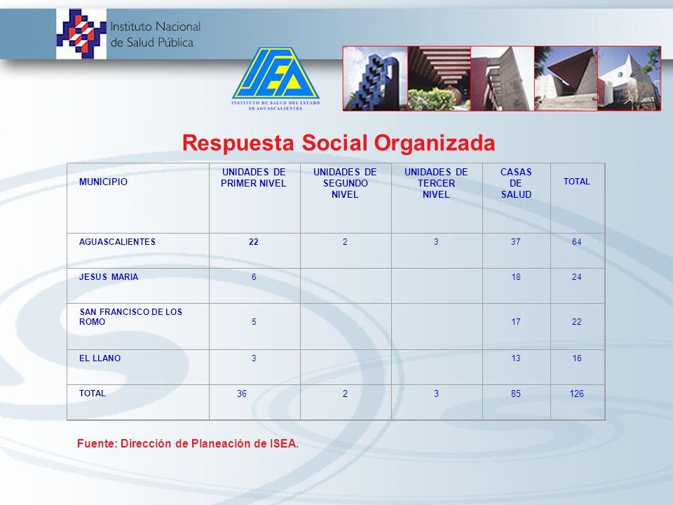 Respuesta Social Organizada