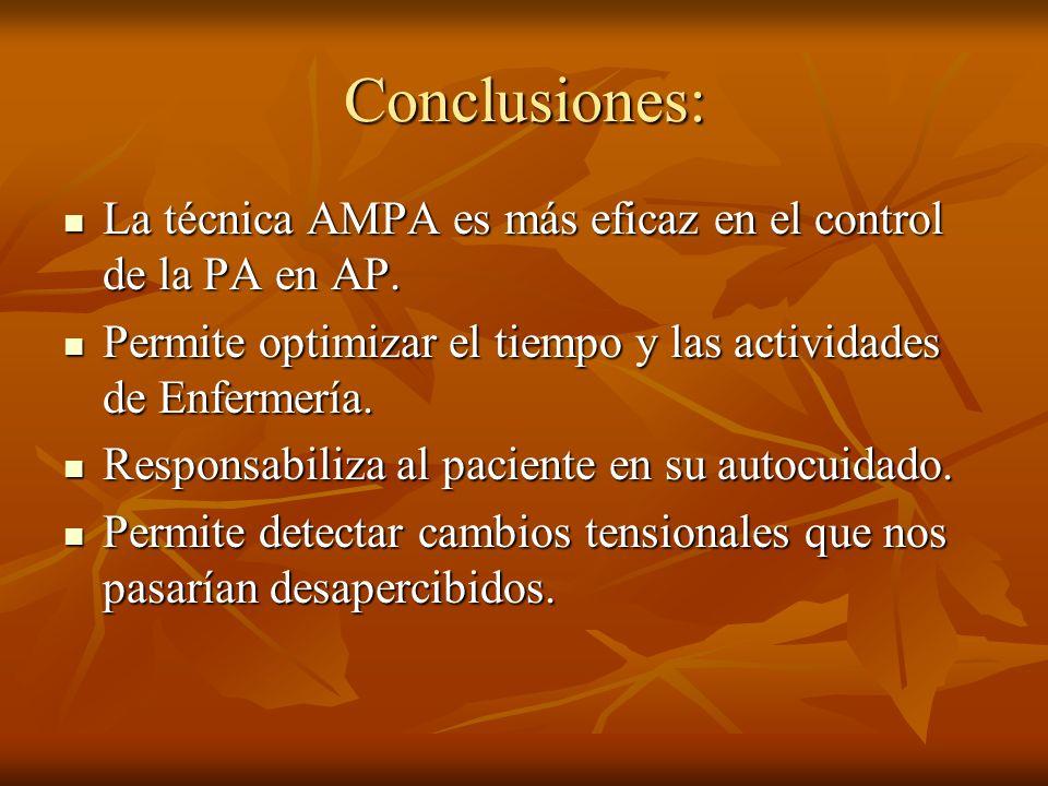Conclusiones:La técnica AMPA es más eficaz en el control de la PA en AP. Permite optimizar el tiempo y las actividades de Enfermería.