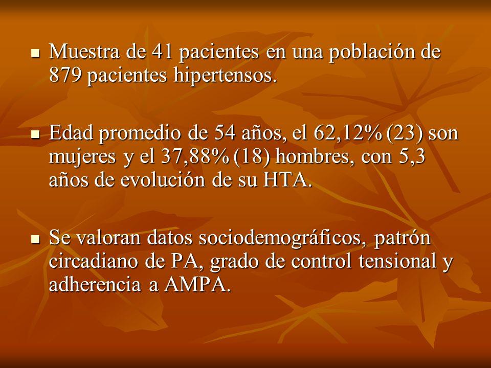 Muestra de 41 pacientes en una población de 879 pacientes hipertensos.