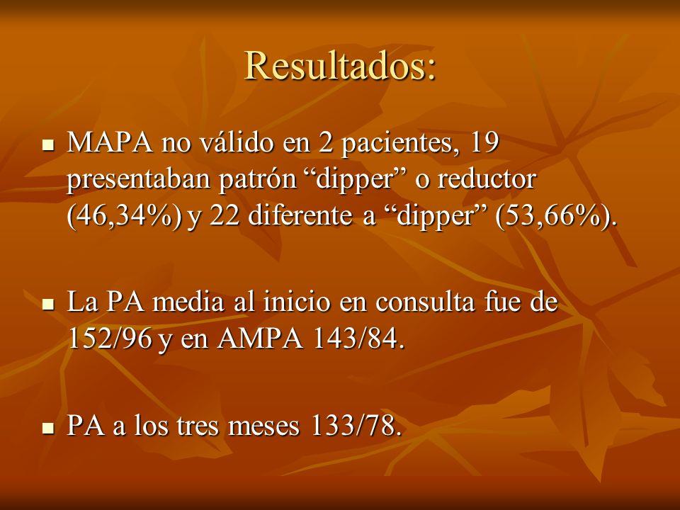 Resultados:MAPA no válido en 2 pacientes, 19 presentaban patrón dipper o reductor (46,34%) y 22 diferente a dipper (53,66%).