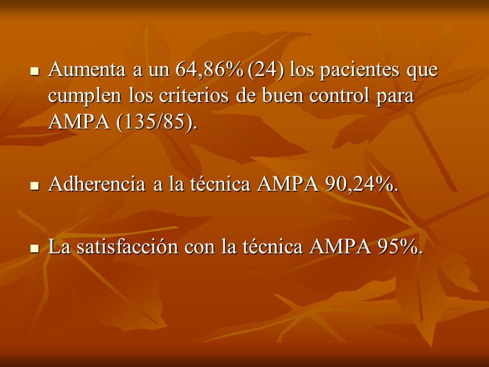 Aumenta a un 64,86% (24) los pacientes que cumplen los criterios de buen control para AMPA (135/85).