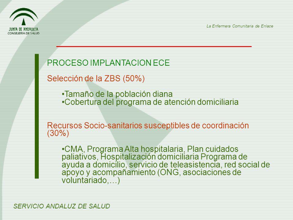 PROCESO IMPLANTACION ECE Selección de la ZBS (50%)