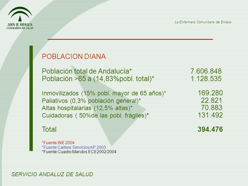 Población total de Andalucía* 7.606.848