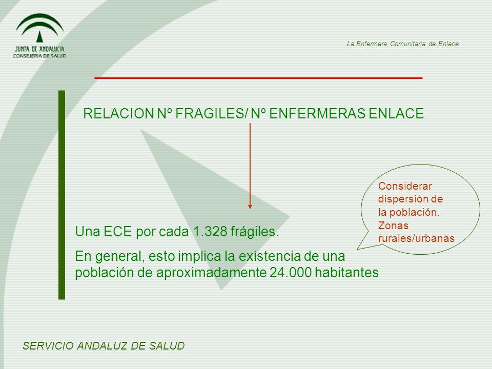 RELACION Nº FRAGILES/ Nº ENFERMERAS ENLACE