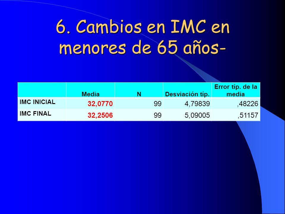 6. Cambios en IMC en menores de 65 años-
