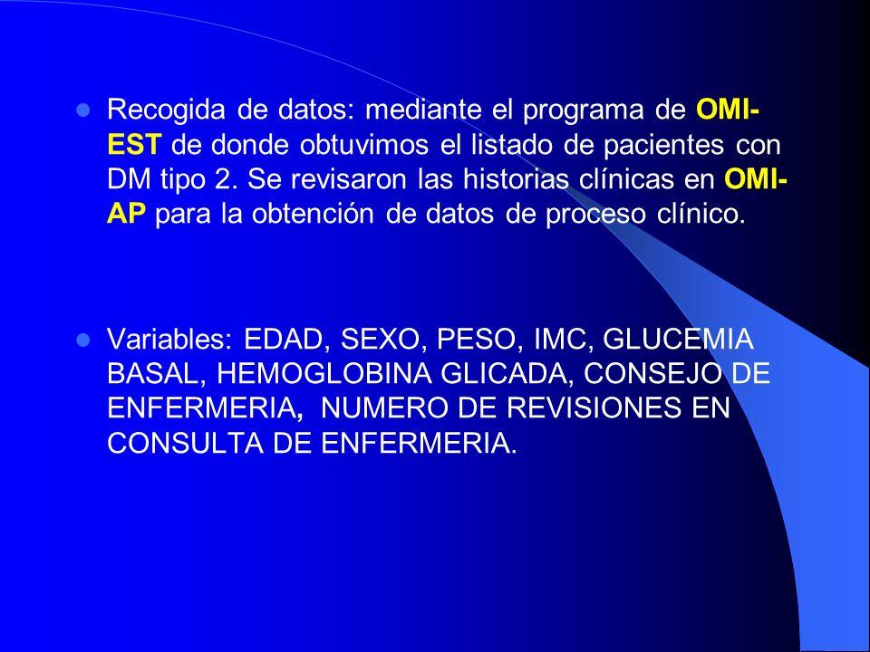 Recogida de datos: mediante el programa de OMI-EST de donde obtuvimos el listado de pacientes con DM tipo 2. Se revisaron las historias clínicas en OMI-AP para la obtención de datos de proceso clínico.