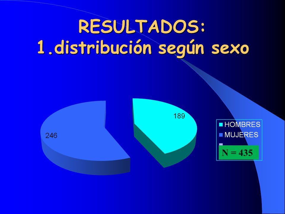 RESULTADOS: 1.distribución según sexo