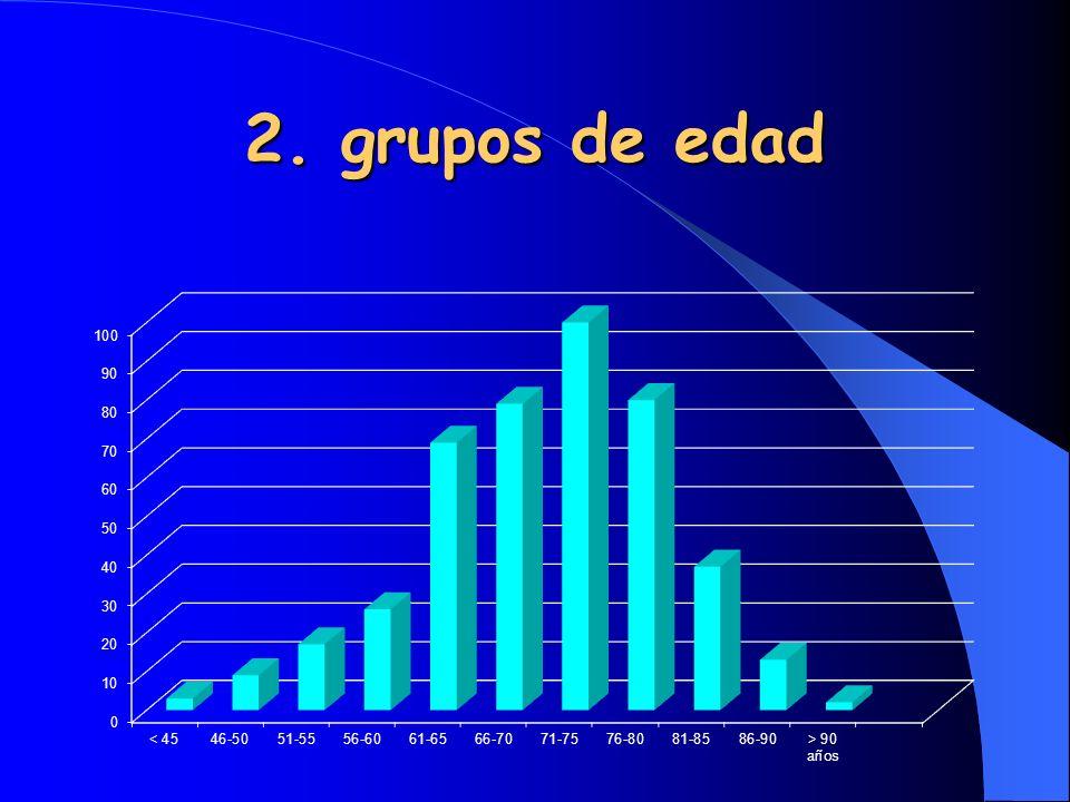2. grupos de edad La edad media fue de 70.39 años