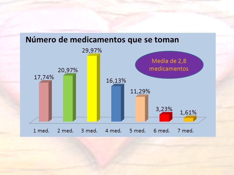 Media de 2,8 medicamentos