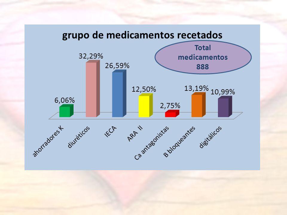 Total medicamentos 888