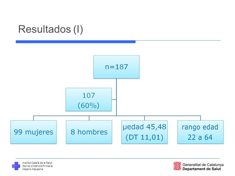 Resultados (I) Problemas de salud agudos resueltos. 6