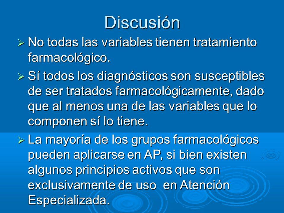 Discusión No todas las variables tienen tratamiento farmacológico.