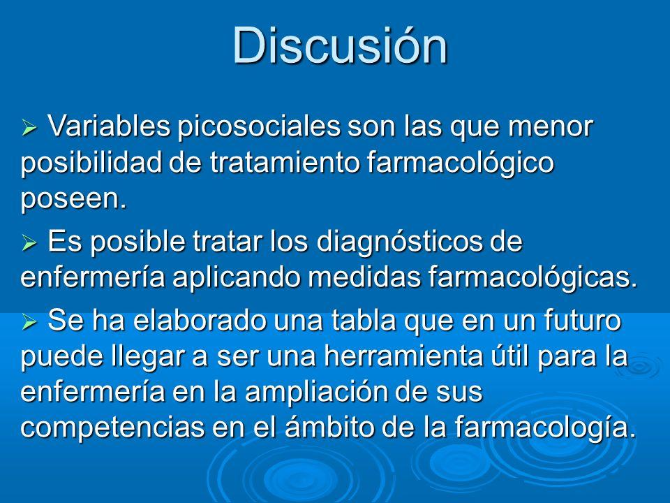 Discusión Variables picosociales son las que menor posibilidad de tratamiento farmacológico poseen.