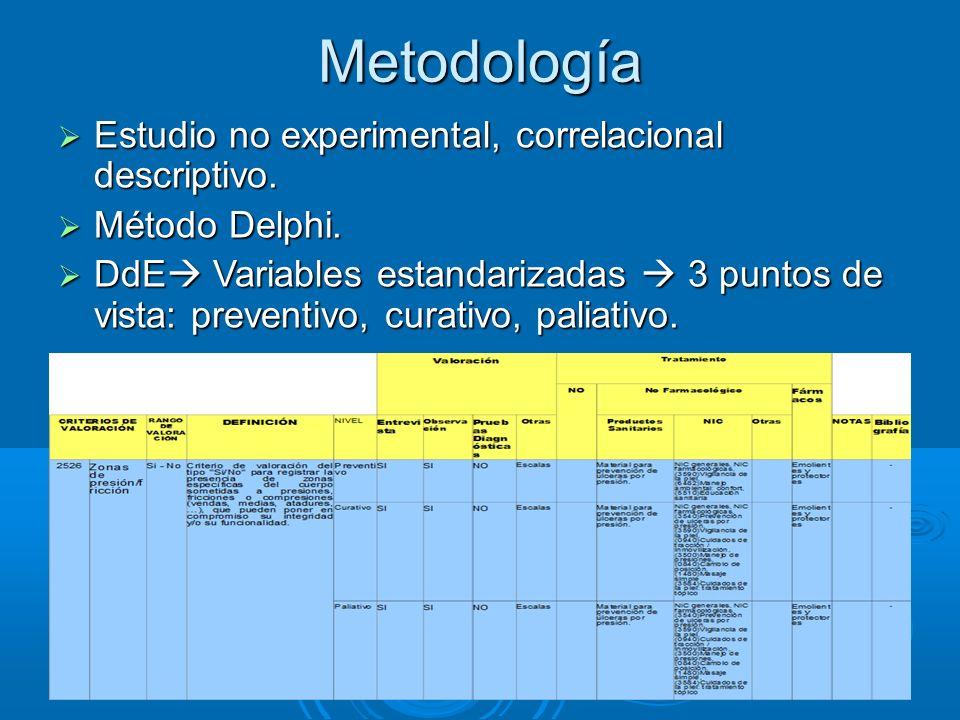 Metodología Estudio no experimental, correlacional descriptivo.