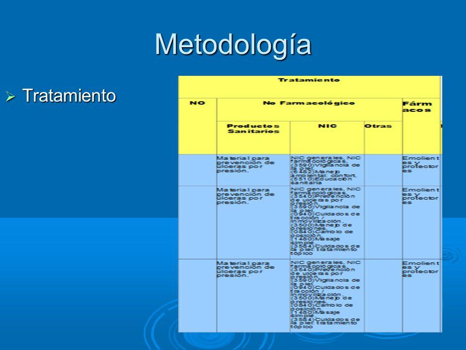 Metodología Tratamiento