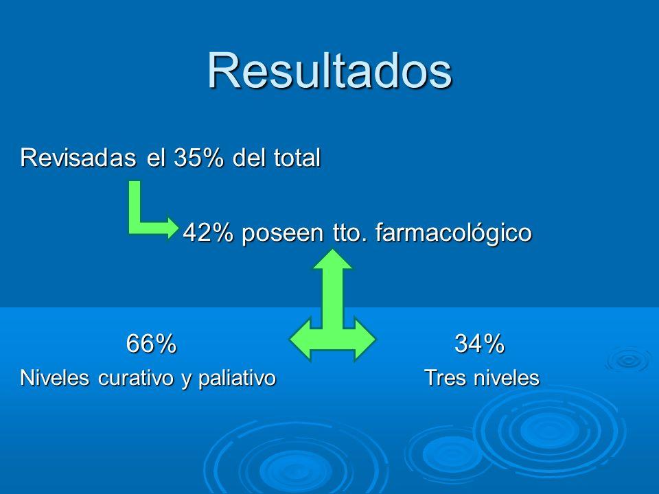 Resultados Revisadas el 35% del total 42% poseen tto. farmacológico