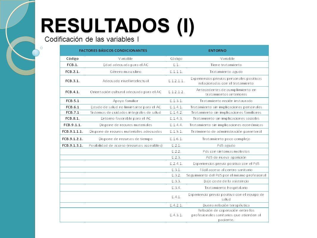 RESULTADOS (I) Codificación de las variables I