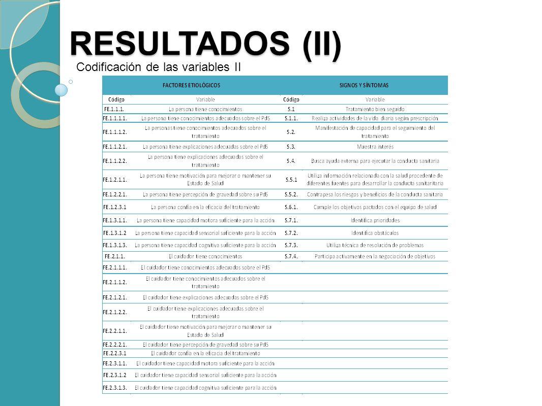 RESULTADOS (II) Codificación de las variables II