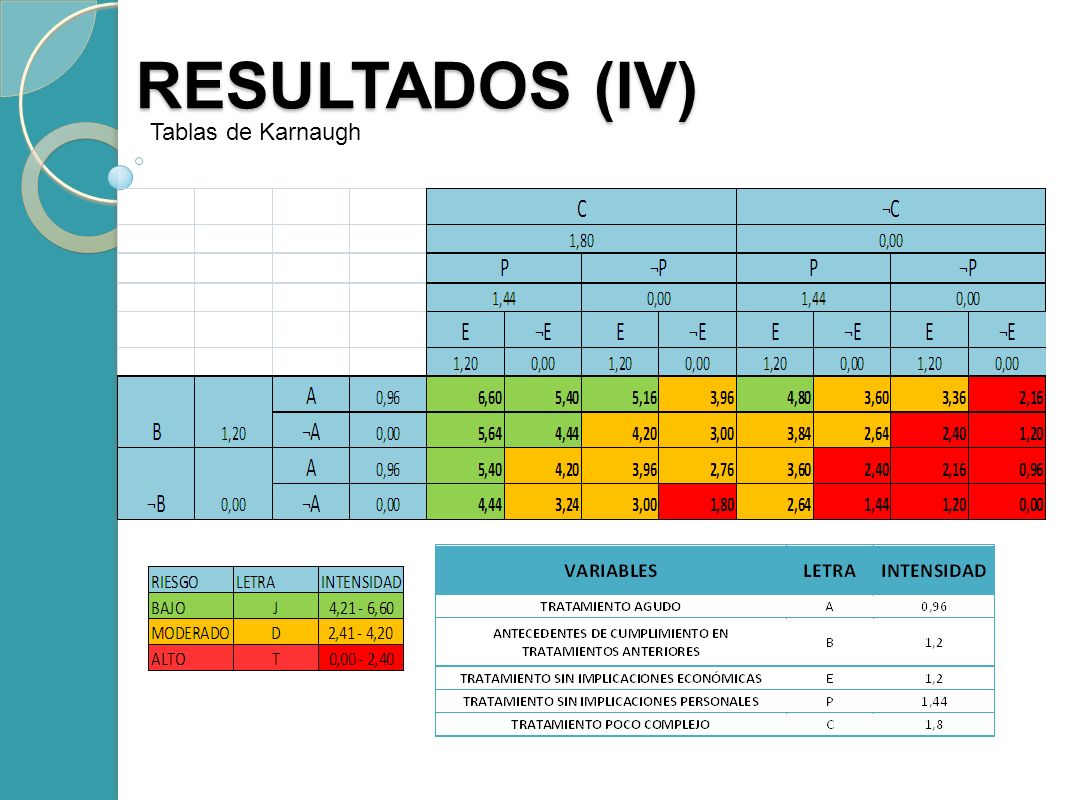 RESULTADOS (IV) Tablas de Karnaugh