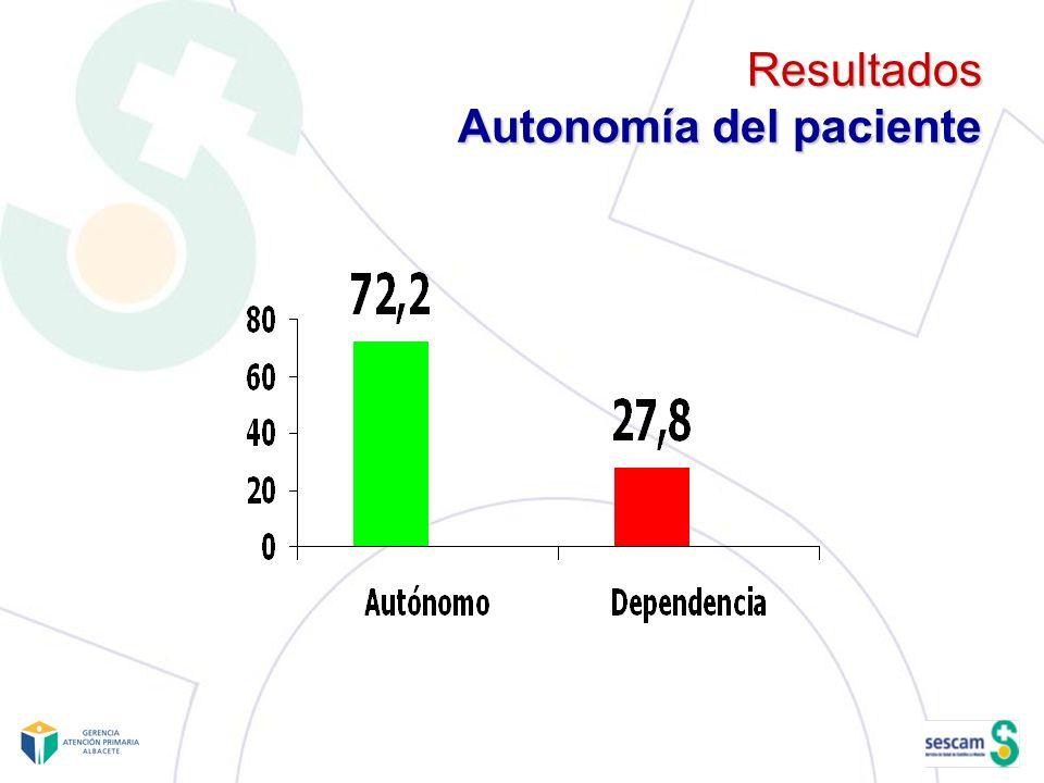 Resultados Autonomía del paciente