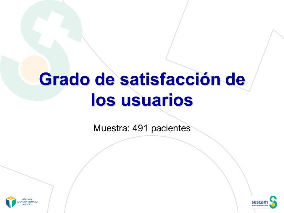 Grado de satisfacción de los usuarios