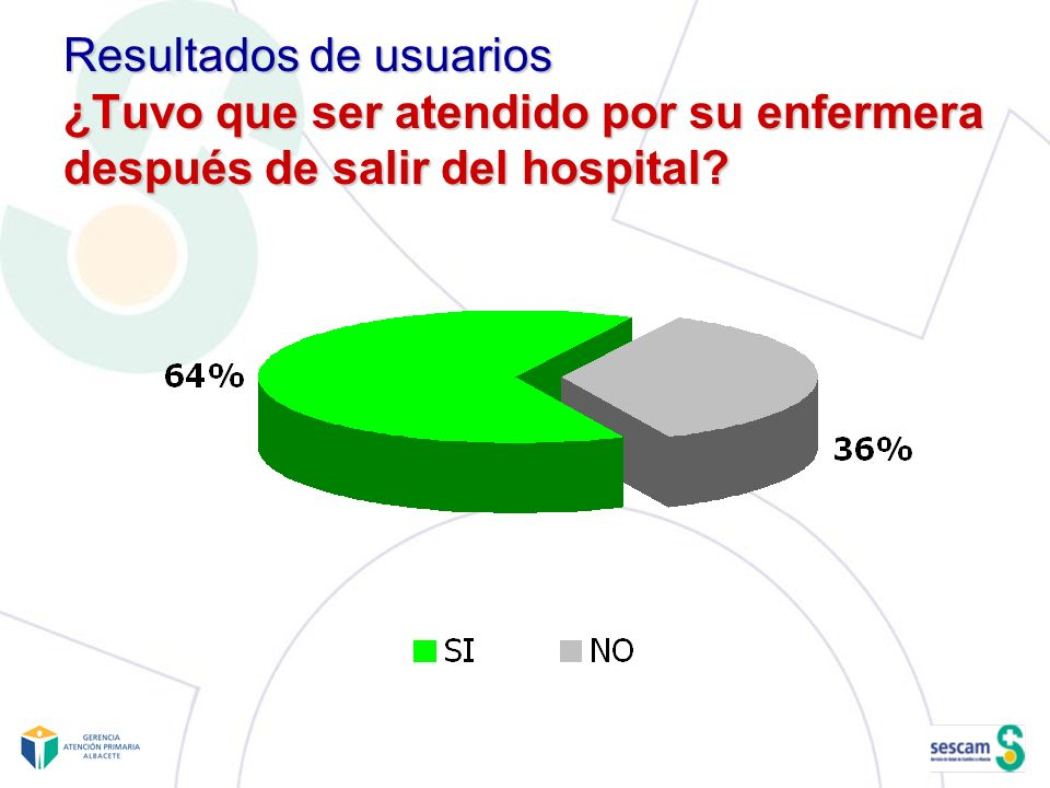 Resultados de usuarios ¿Tuvo que ser atendido por su enfermera después de salir del hospital