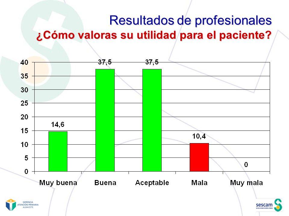 Resultados de profesionales ¿Cómo valoras su utilidad para el paciente