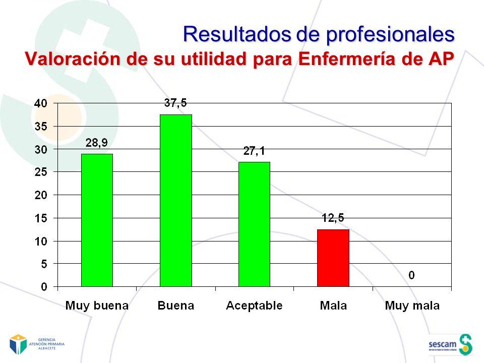 Resultados de profesionales Valoración de su utilidad para Enfermería de AP