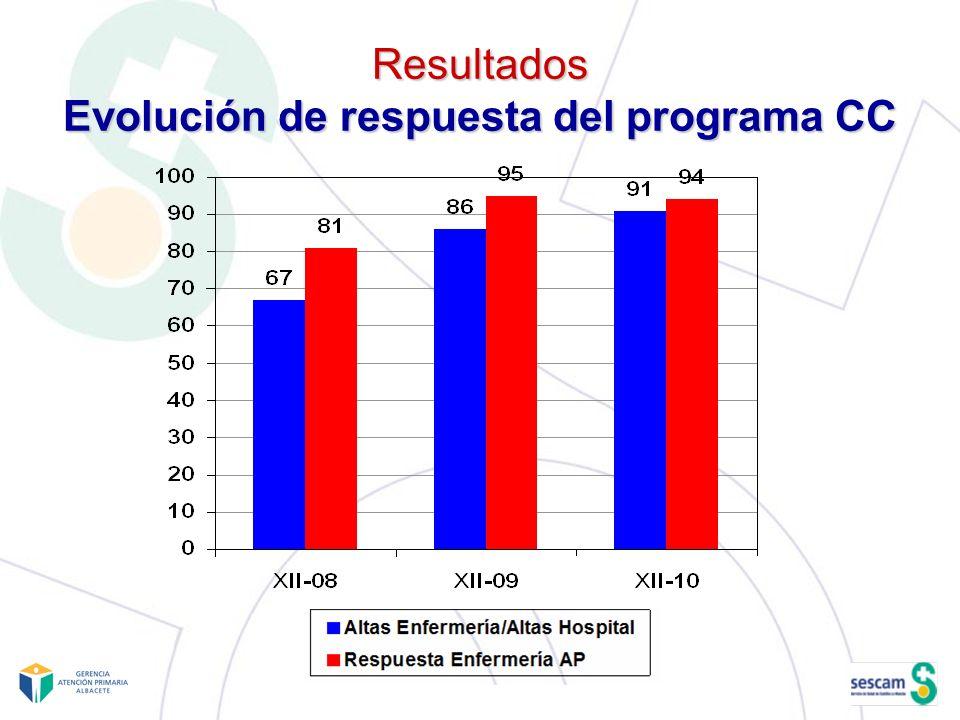 Resultados Evolución de respuesta del programa CC