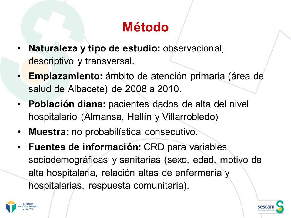 MétodoNaturaleza y tipo de estudio: observacional, descriptivo y transversal.