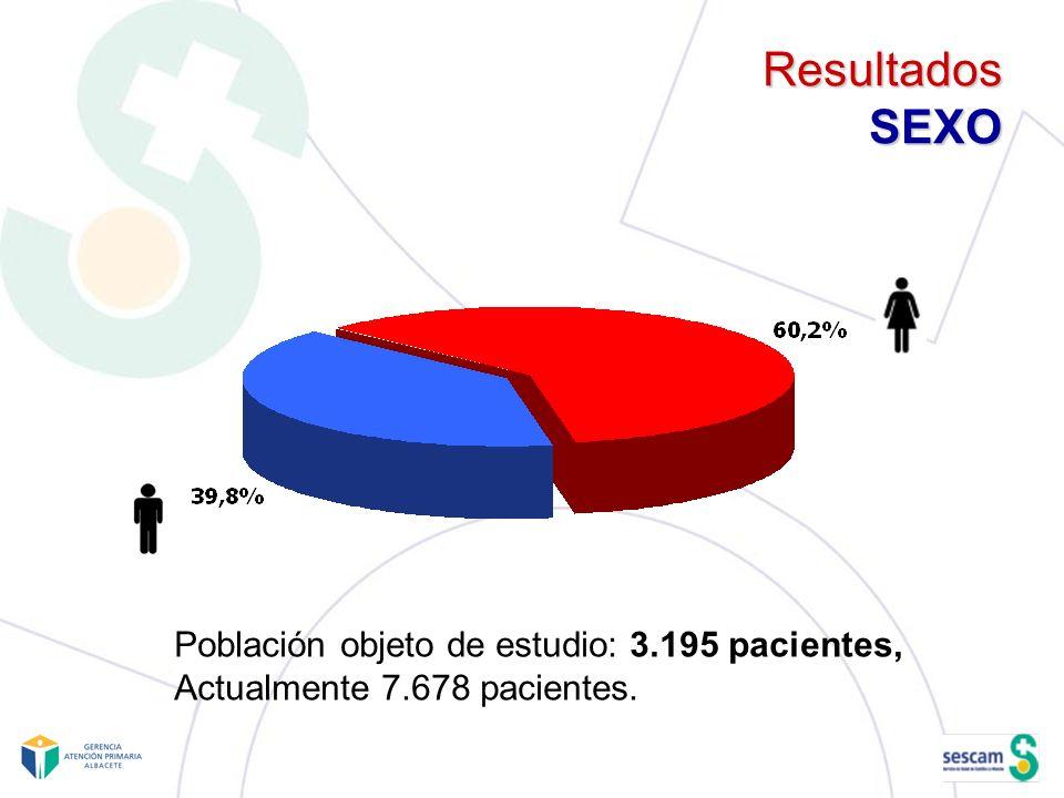 Resultados SEXO Población objeto de estudio: 3.195 pacientes,