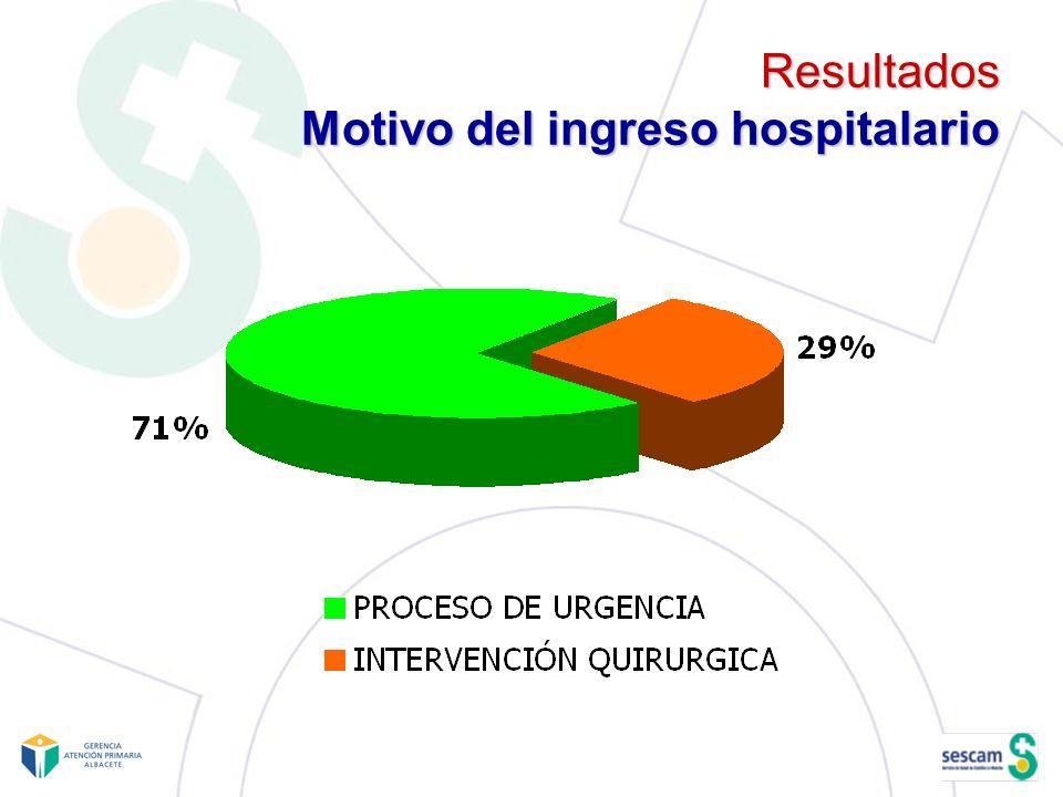 Resultados Motivo del ingreso hospitalario