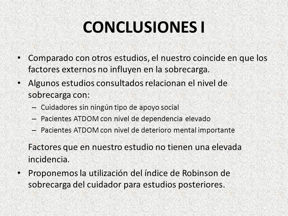 CONCLUSIONES IComparado con otros estudios, el nuestro coincide en que los factores externos no influyen en la sobrecarga.