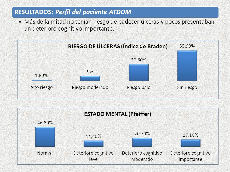 RESULTADOS: Perfil del paciente ATDOM
