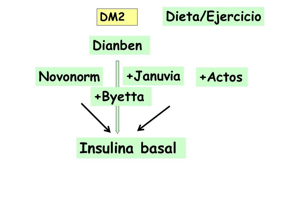 Insulina basal Dieta/Ejercicio Dianben Novonorm +Januvia +Actos