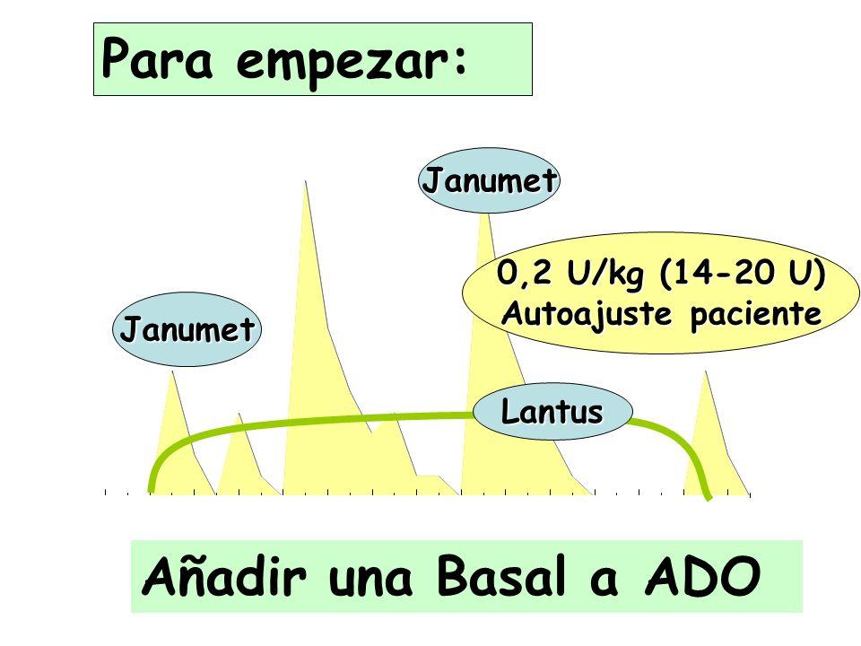Para empezar: Añadir una Basal a ADO Janumet 0,2 U/kg (14-20 U)