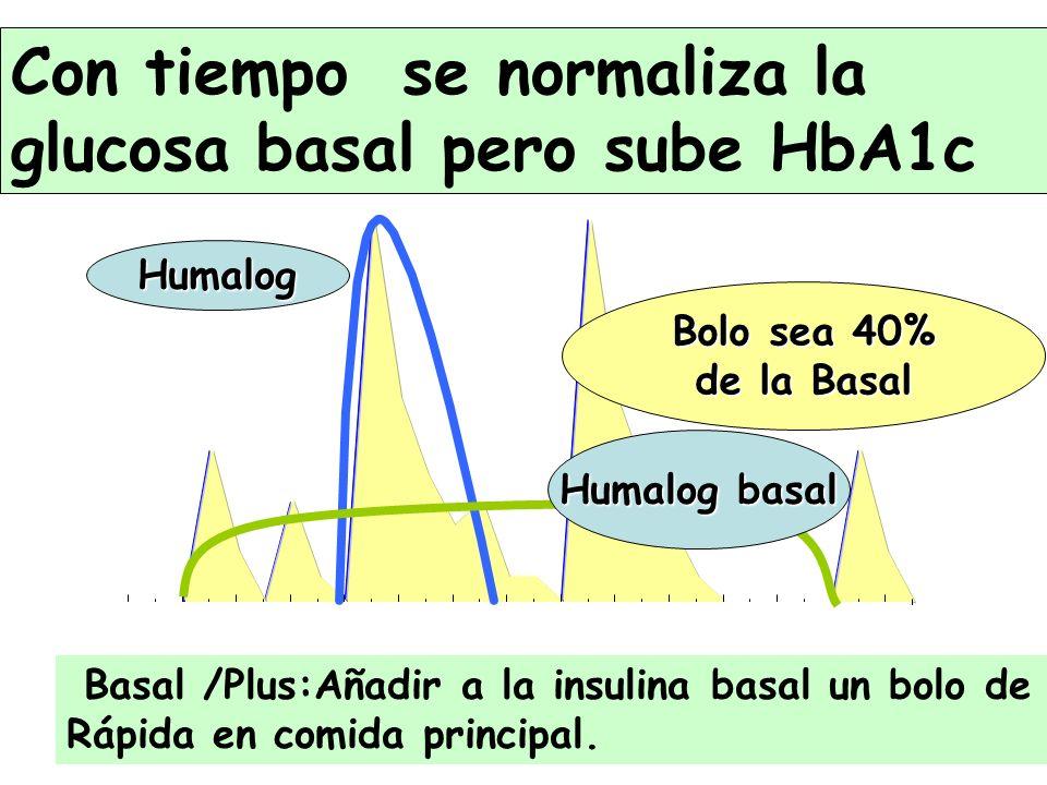 Con tiempo se normaliza la glucosa basal pero sube HbA1c