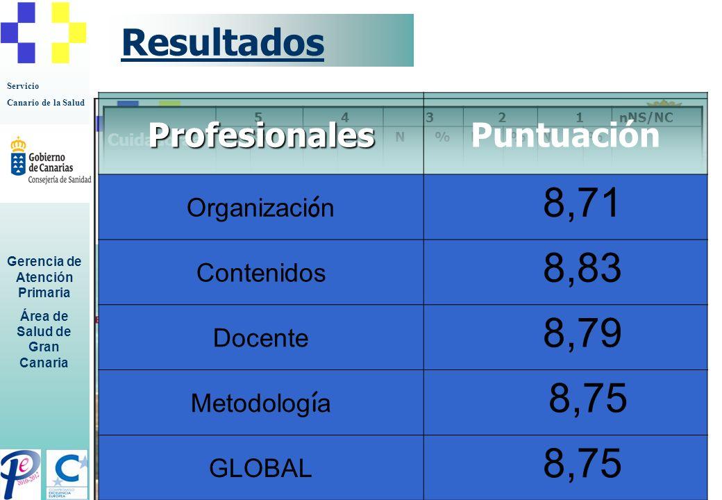 8,71 8,83 8,79 8,75 Resultados Profesionales Puntuación
