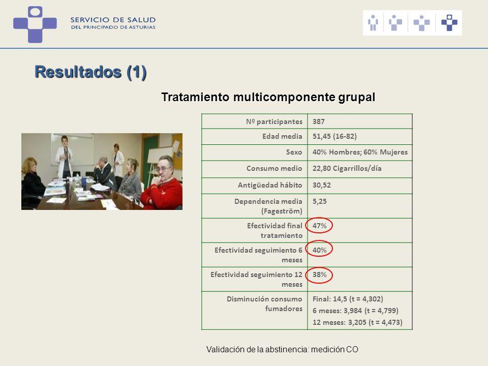 Resultados (1) Tratamiento multicomponente grupal Nº participantes 387