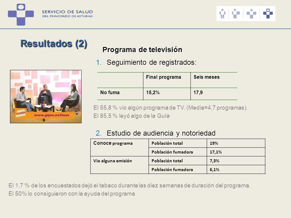 Resultados (2) Programa de televisión Seguimiento de registrados: