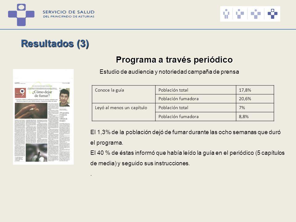 Resultados (3) Programa a través periódico