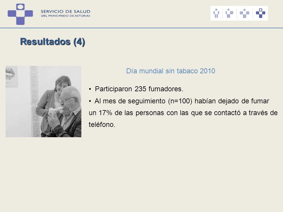 Resultados (4) Día mundial sin tabaco 2010 Participaron 235 fumadores.