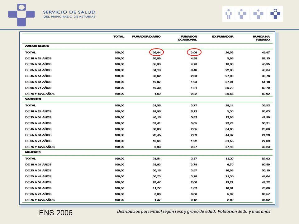 ENS 2006 Distribución porcentual según sexo y grupo de edad. Población de 16 y más años