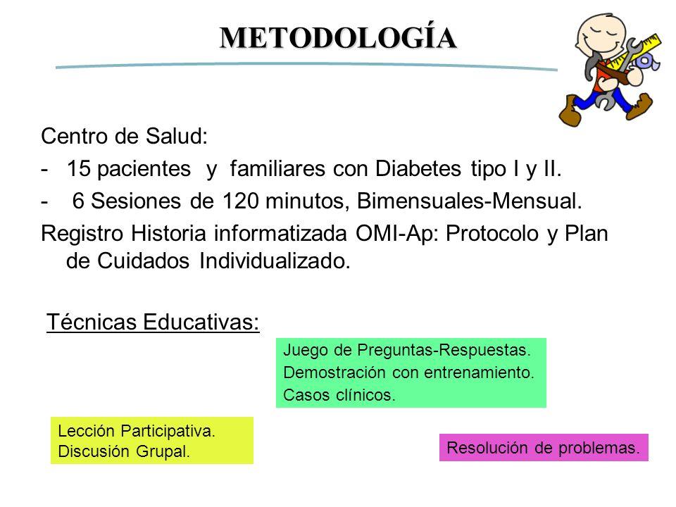 METODOLOGÍA Centro de Salud: